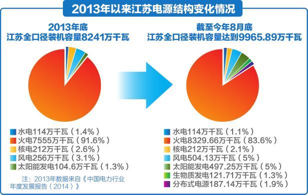 中国与世界主要能源消费结构 2007年